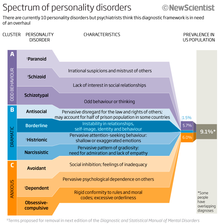 personality spectrum This is a personality assessment to analyze which personality type you show predominantly however, personality is more of a spectrum - you have different traits from different types understanding your behavior traits can enable you to be more effective in your relationships, your work, and.